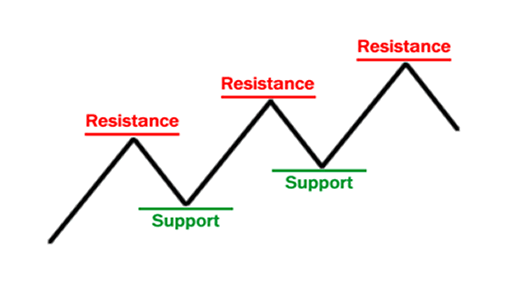 Day Trading Support and Resistance